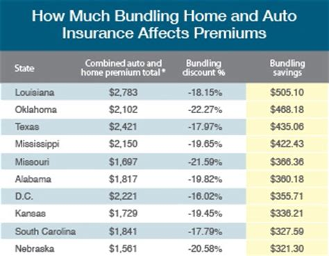 bundling home and auto insurance can save you up to 500