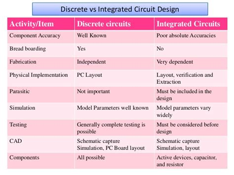 integrated circuit used in a sentence use integrated circuit in a sentence 28 images chapter 20 electricity chapter 21 magnetism