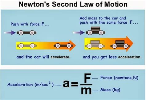 opition2 second law of motion