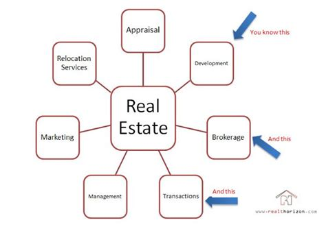 real estate development process flowchart realt horizon real estate for small investors is it