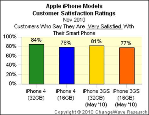 lapelusa customer satisfaction review ratings changewave survey apple iphone motorola droid investorplace