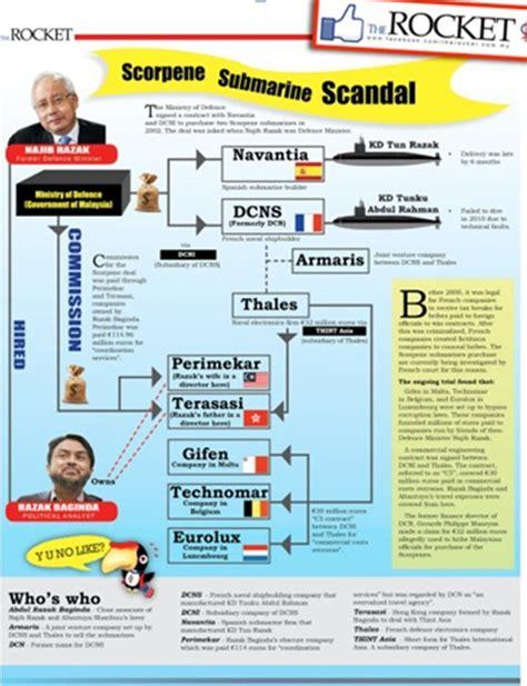 Carta Poster Kapal Selam info 4 the dap simpan wang komisyen scorpene dalam