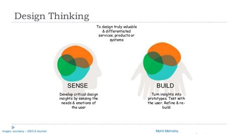 design thinking slideshare design thinking infographic