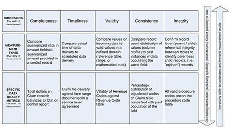 quality assurance metrics template dissecting data measurement key metrics for assessing