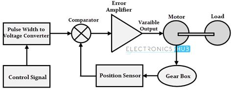 servo motor diagram servo motor types and working principle