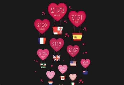 valentines day usa uk fourth for s spend says boticca