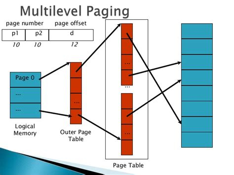 Inverted Page Table by Operating System Multilevel Paging Inverted Page Table