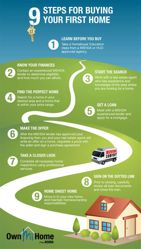 own mi home 9 steps for buying your home