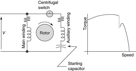 wiring diagram for single phase induction motor types of single phase induction motors single phase