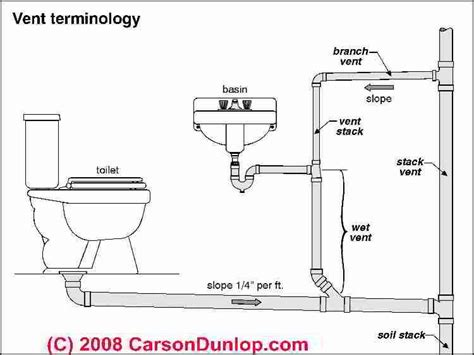 layout inspection definition basic plumbing venting diagram plumbing vent terminology
