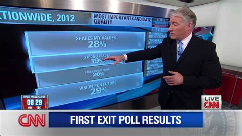 Exit polls: Top issues for voters – CNN Political Ticker ... Exit Polling California