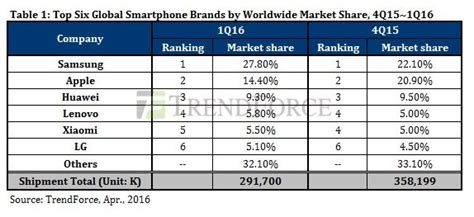 2016 phone sales newhairstylesformen2014com iphone sales collapse in the first quarter of 2016