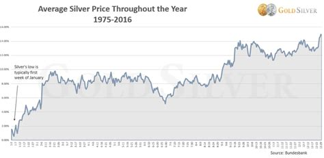 best time to buy gold the best time to buy gold and silver in 2017 is
