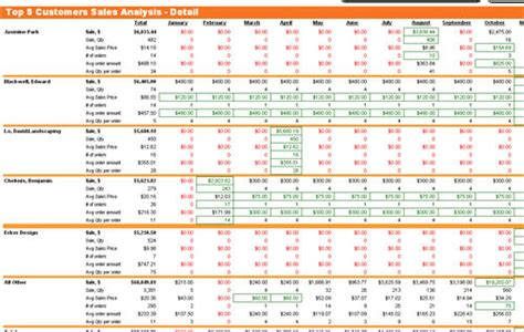 Sales Forecast Spreadsheet Exle by Best Photos Of Sales Report Spreadsheet Sales Pipeline