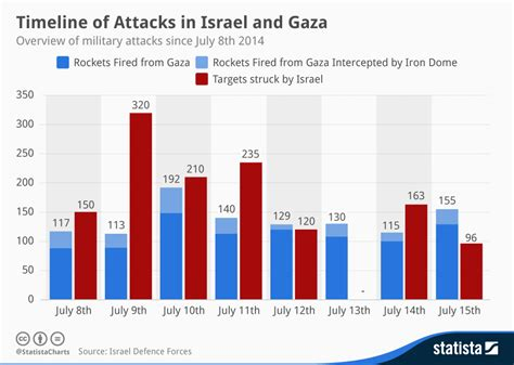 timeline of events in gaza and israel shows sudden rapid chart timeline of attacks in israel and gaza statista