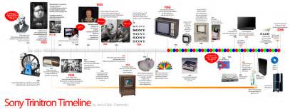 when did color tv become popular letting go of past palisades hudson financial