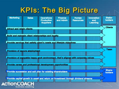 How to use KPI's to run your business
