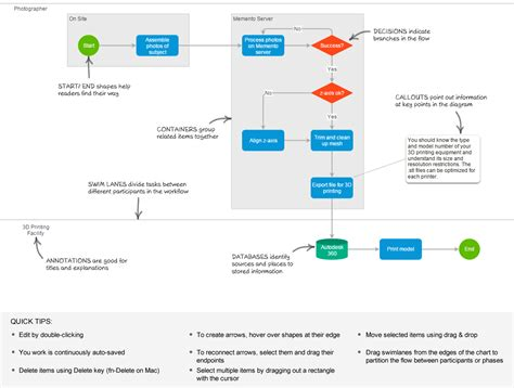 autodesk workflow create flowcharts using autodesk s praxis cadalyst