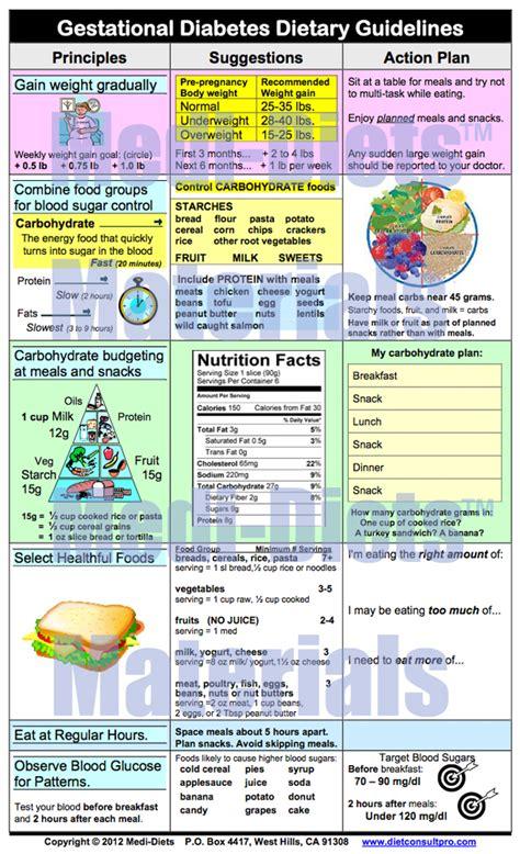 Gestational Diabetes Food Plan | menus for diabetic diet men day program
