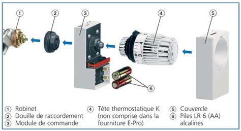 Robinets Thermostatique by Tout Sur Le Robinet Thermostatique Topdeco Pro