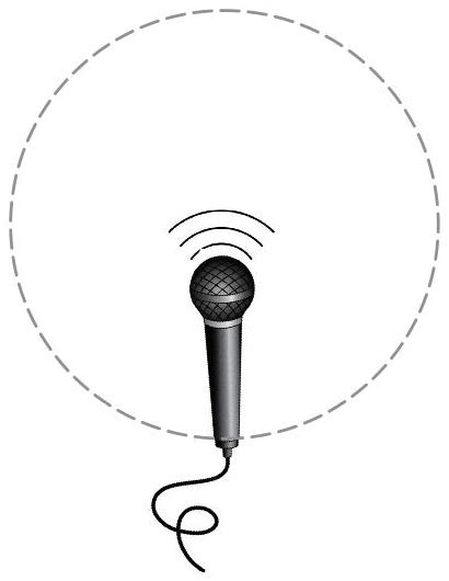 microphone pattern types different types of microphones