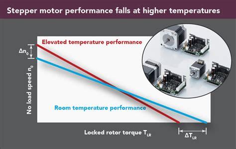 calculate stepper motor torque faq how to calculate motor temperature worst