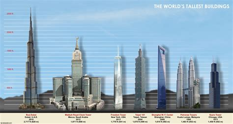 world s tallest tallest building in the world deskarati