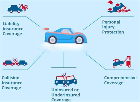 Types Of Auto Insurance by 5 Types Of Car Insurance Coverage