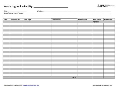 28 food waste log template food recovery programs k