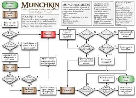 munchkin flowchart munchkin flowchart create a flowchart