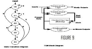 vlsi layout design interview questions vlsi interview questions digital design interview questions