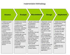 implementation innovative solutions for the alternative