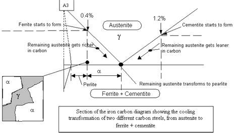 pearlite phase diagram materials welding