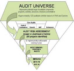 risk based audit plan 2013 2016 natural resources canada