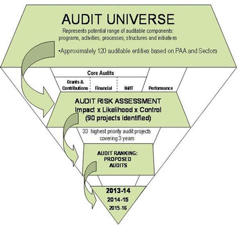 Risk Based Audit Plan 2013 2016 Natural Resources Canada It Audit Universe Template