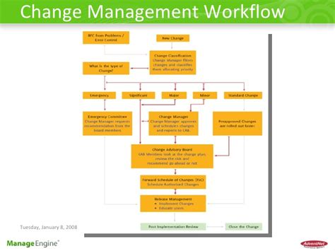 change management workflow itil for smbs