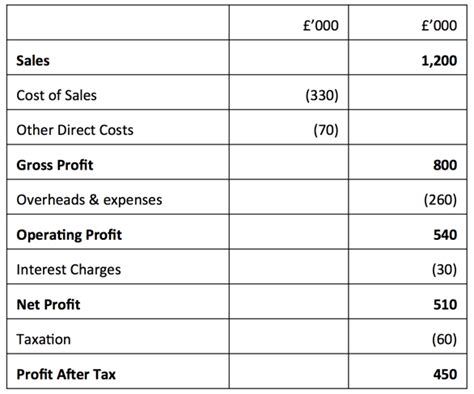 profit and loss account template profit and loss account gcse tutor2u business