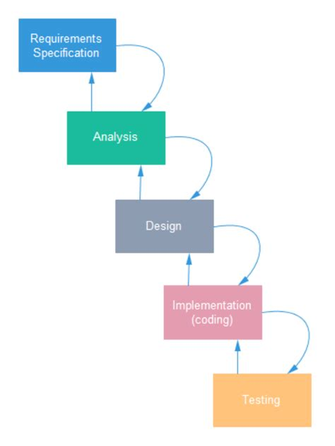 software development workflow diagram simple workflow diagram exles simple network diagram