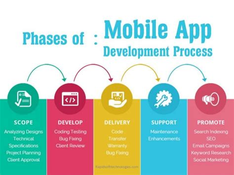 mobile app development process all the important phases of the mobile app development process