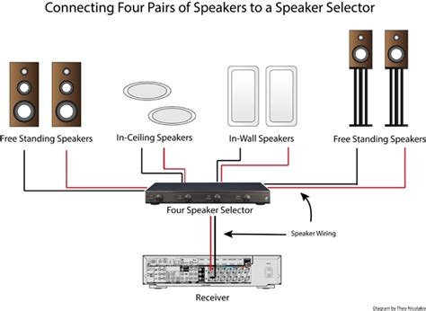 Speaker Selector Toa how to use a speaker selector digaram screen image audioholics