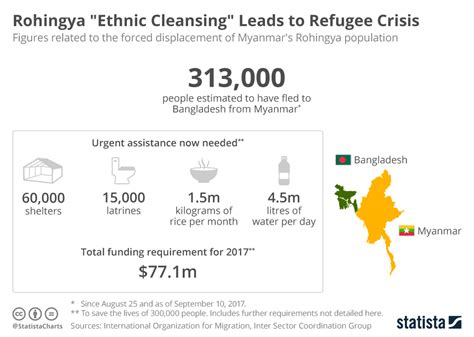 the economy of ethnic cleansing the transformation of the german borderlands after world war ii books chart rohingya quot ethnic cleansing quot leads to refugee crisis