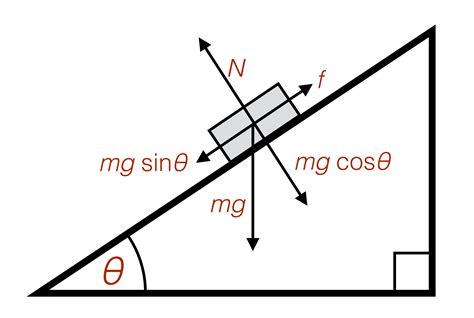 Physics Incline by Layers Of Physics Method