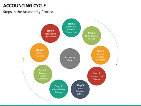 diagram of the accounting cycle accounting cycle powerpoint template sketchbubble