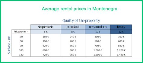 average rent price long term rentals in montenegro prices to expect