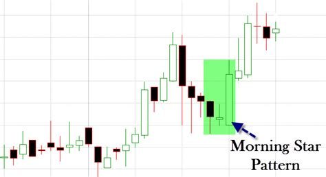 candlestick pattern filtering amibroker afl for the morning star pattern