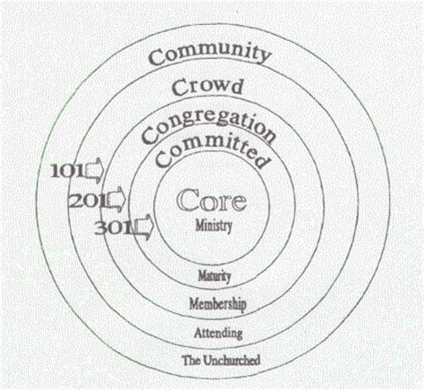 Church Leadership Outline by The 21st Century Church Part 3