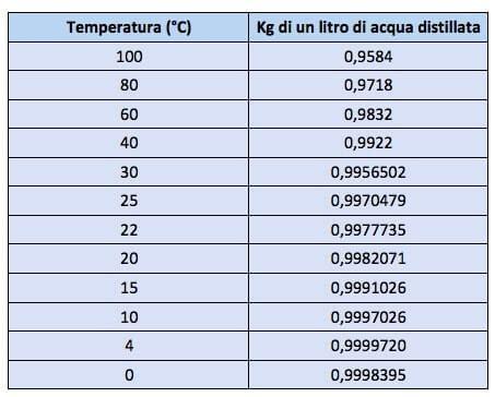 peso ghiaia al metro cubo quanto pesa un litro di acqua