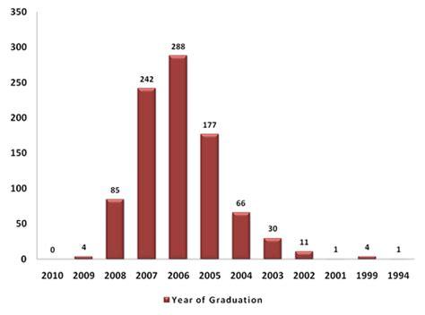 Harvard Mba Statistics Average Age by The Harvard Age Curve Part Ii Militarytobusiness
