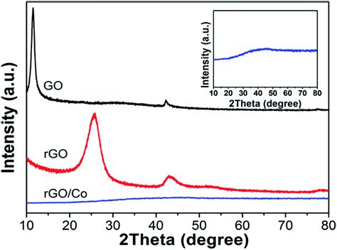 xrd pattern of rgo a reduced graphene oxide modified metallic cobalt