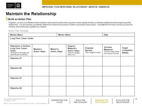 Improving Your Mentoring Relationship Mentor Handbook Ppt Download Mentorship Program Template